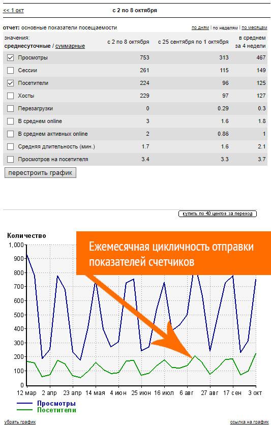 Ещемесячная цикличность отправки показателей счетчиков